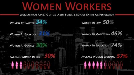 women working info graphic